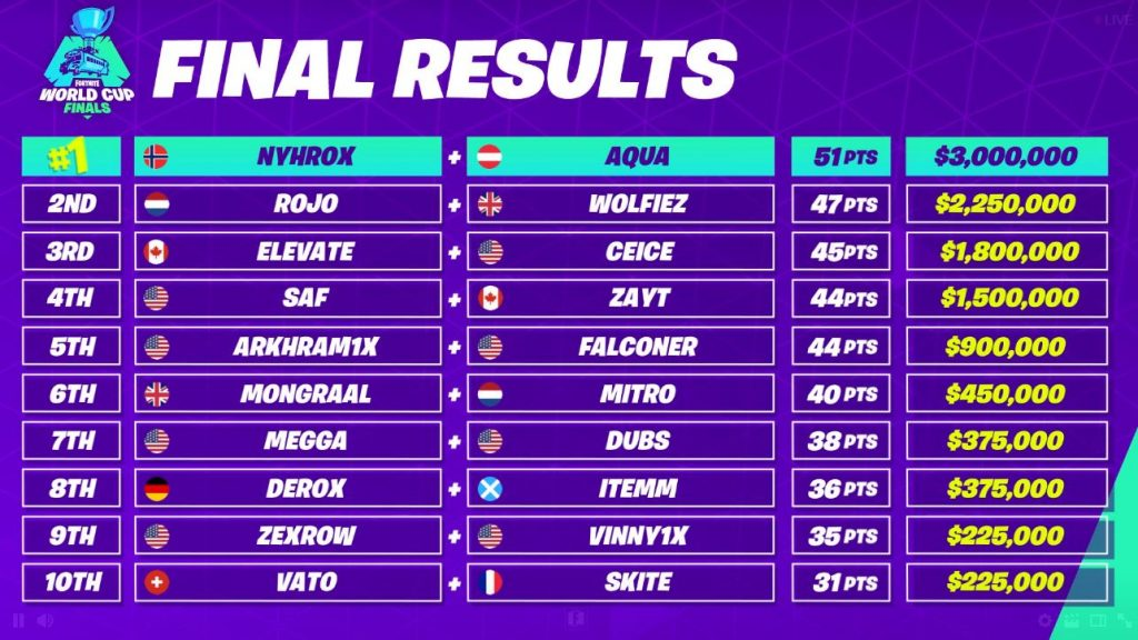Dublin Teen Competing For $3m Fortnite World Cup Top Prize